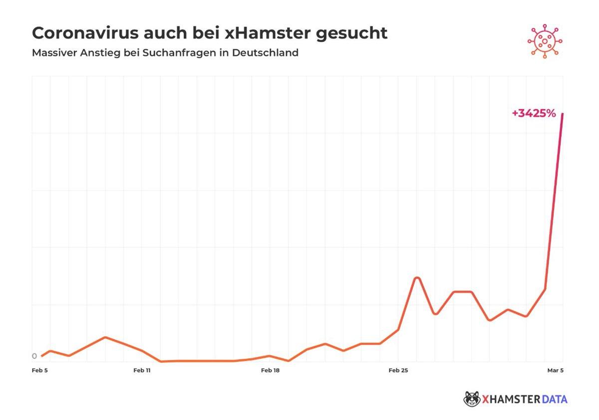 suchergebnissen coronavirus xHamster